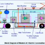 AC-Electric-Locomotive-Working