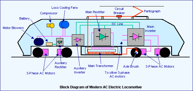 How Electric Locomotives (Electric Trains) Work?
