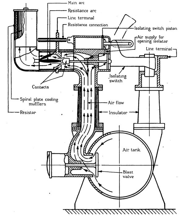 Air flow in 11 kV Air blast circuit breaker
