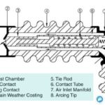Construction of Air Blast Circuit Breaker Interrupter