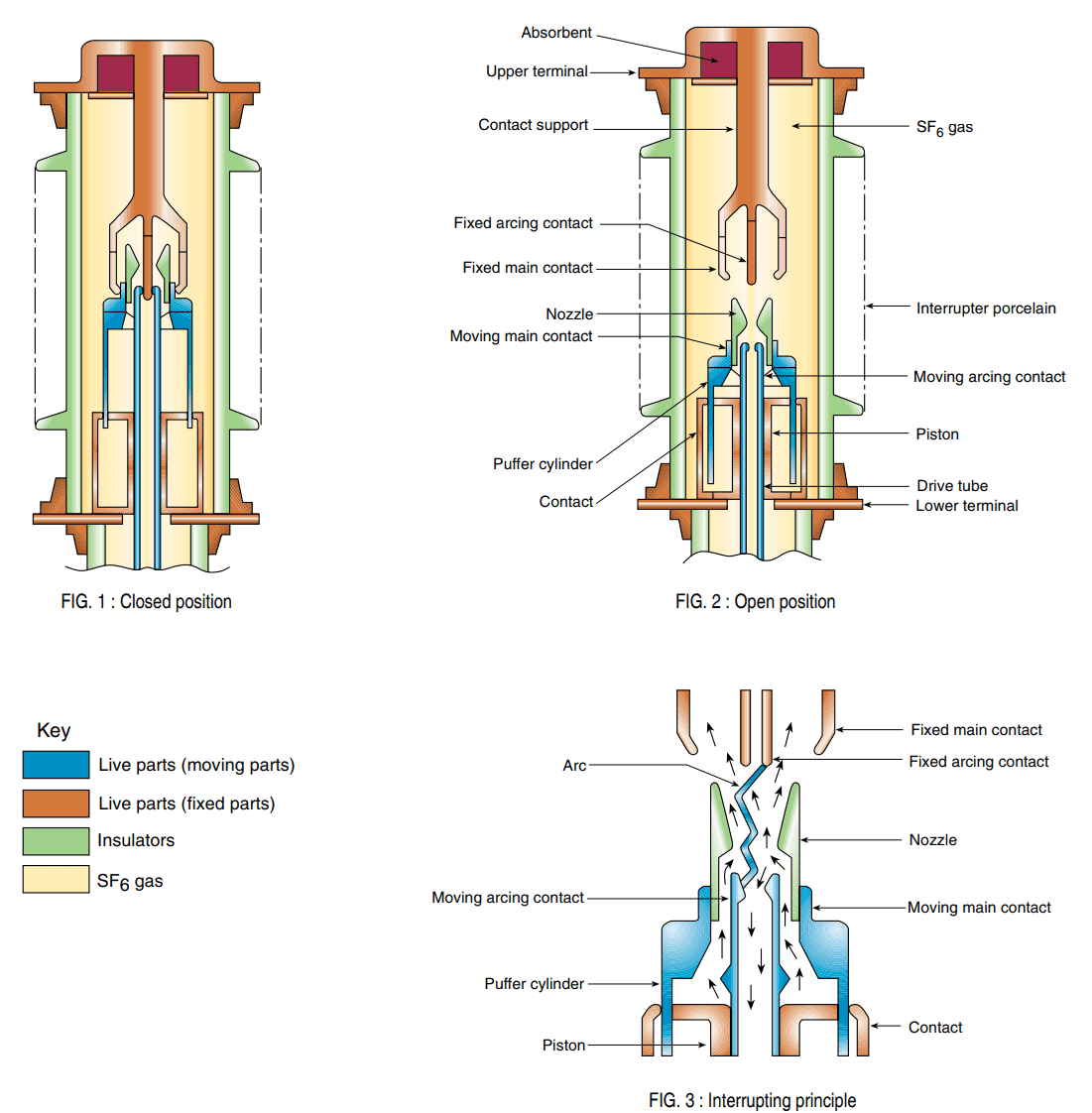 Construction and Working Principle of SF6 Circuit Breaker
