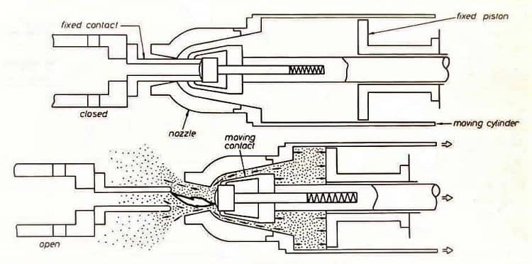Principle of a Puffer Types SF6 Circuit Breaker