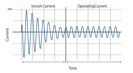 Surge Current or Inrush Current in MCB