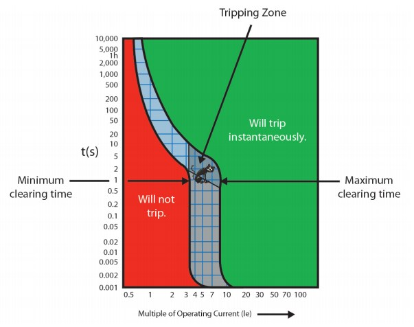 Tripping Zones in MCB Curve