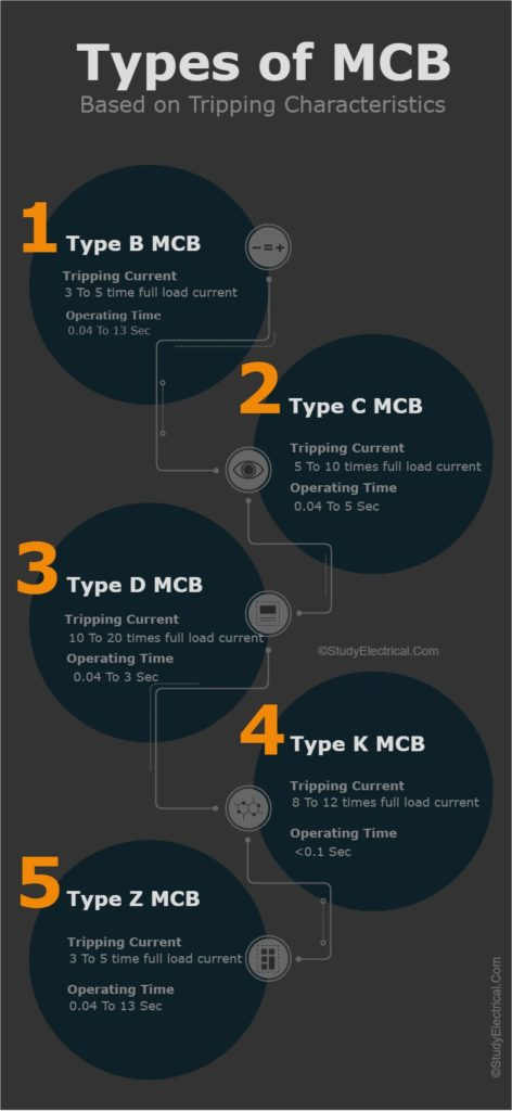 Types of MCB Infographics