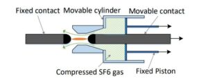 single-pressure-puffer-type-sf6-circuit-breaker