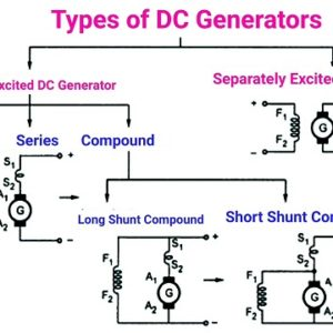 Types of DC Generator – Series, Shunt and Compound