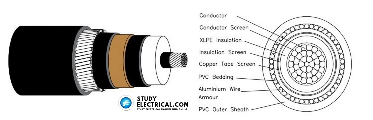 SINGLE CORE XLPE INSULATED ARMOURED PVC SHEATHED CABLE