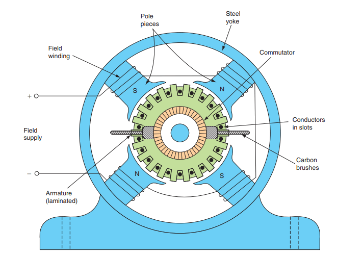 Cross-Section of a DC Machine