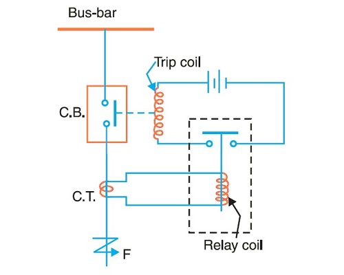 Protective relay working