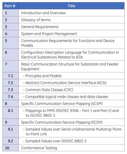 10 major sections of IEC 61850