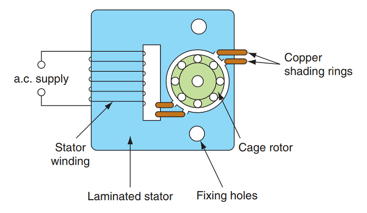 Construction of Shaded Pole Induction Motor