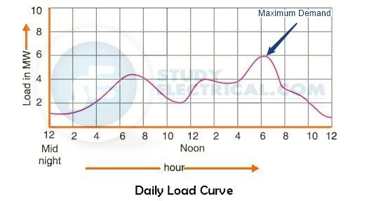Daily Load curve on Power Plant