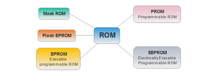 Types of ROM | PROM, EPROM, EEPROM, Flash EPROM & Mask ROM