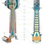 Construction of High Voltage Current Transformer