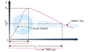 Voltage Surge Waveform