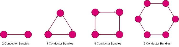 Bundled Conductors Types