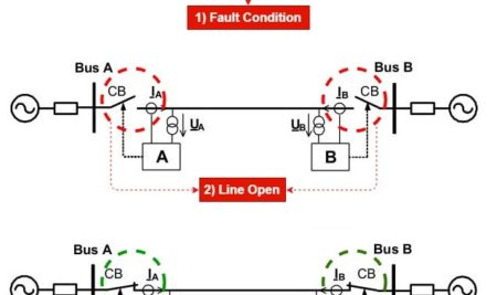 Auto Reclosing of Power Lines  and Types of Faults