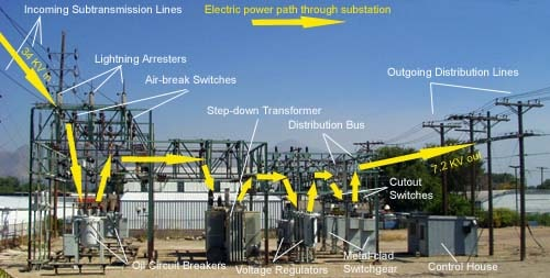 AIS Substation Equipments and Power Flow