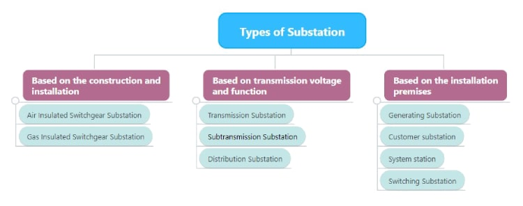 Types of Substation