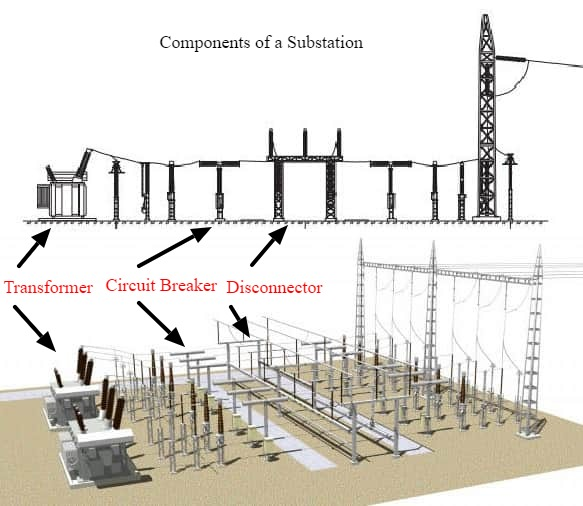 Components of an air insulated substation