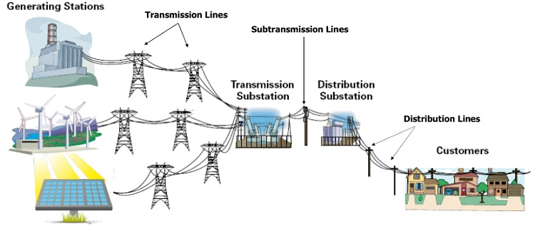transmission and distribution substation