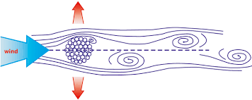 wind induced vortex for aeolian vibration