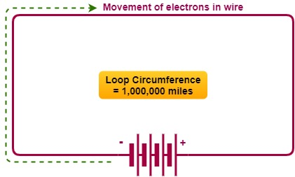 the principle of inductance.