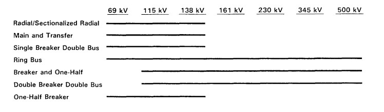 Typical Bus Configuration Voltage Levels