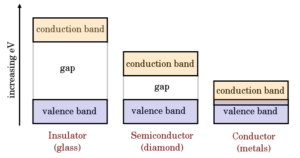 conductor insulator semiconductor band gap