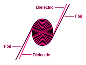 Dielectric inside capacitor