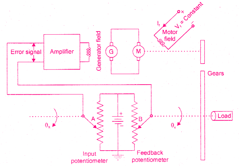 A position control system (Servomechanism)