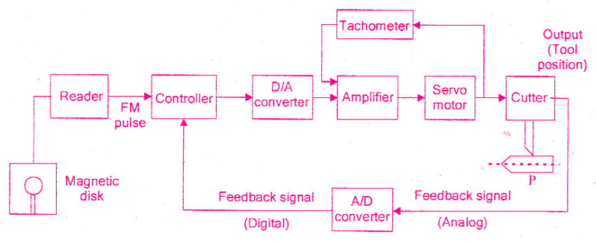Closed Loop Numerical Control System