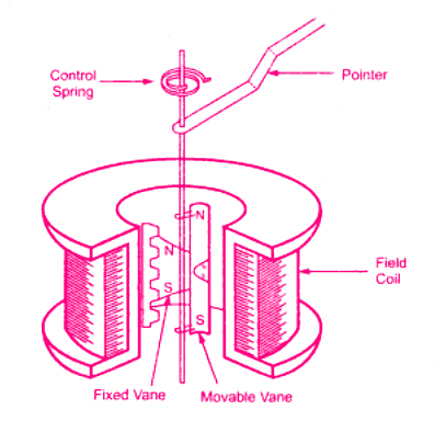 Concentric vane type instrument