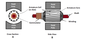 Drum wound armature of dc motor