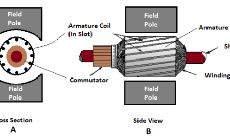 Gramme Ring and Drum Wound Armature in DC Motors