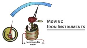 Moving Iron Instruments Banner