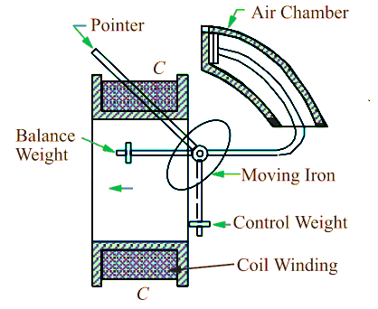 Moving Iron Instruments - Sectional View