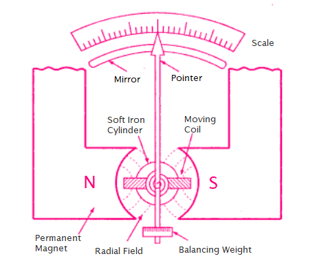 Top view of PMMC meter