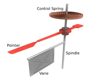 Air friction damping with air vane