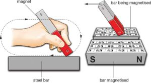 methods of magnetizing steel bar