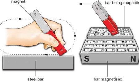 3 Methods of Magnetizing a Steel Bar