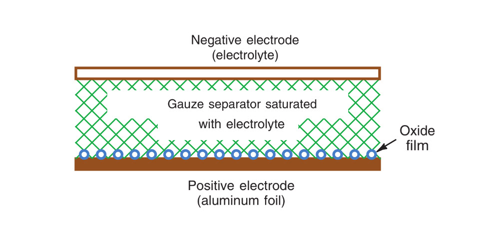 Internal electrodes