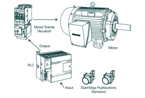 Plc application start stop motor
