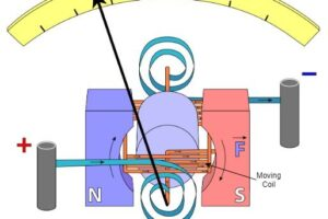 DC-Ammeter-Construction-Diagram-1