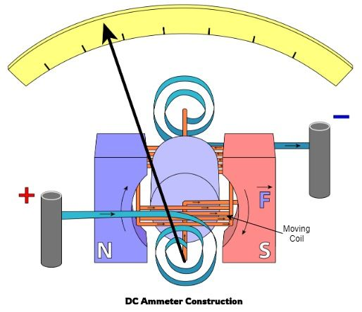 DC Ammeter Construction Diagram 1