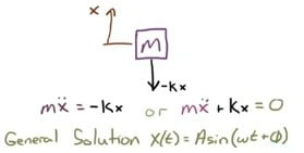 Free-body diagram of the mass