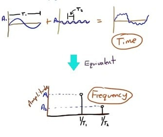 Complex signal from time domain to frequency domain