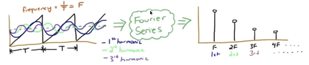 sawtooth wave example for fourier series
