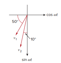 Calculate the phase angle